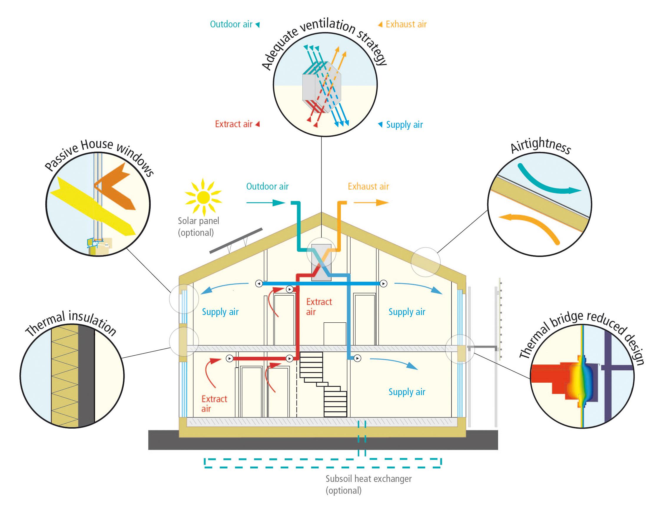 Il futuro dell'edilizia sostenibile è ormai nella casa passiva casa pollam carpenteria e costruzioni in legno val di fassa trentino alto adige