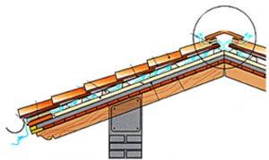 tetto ventilato stratigrafia casa pollam case in legno trentino alto adige